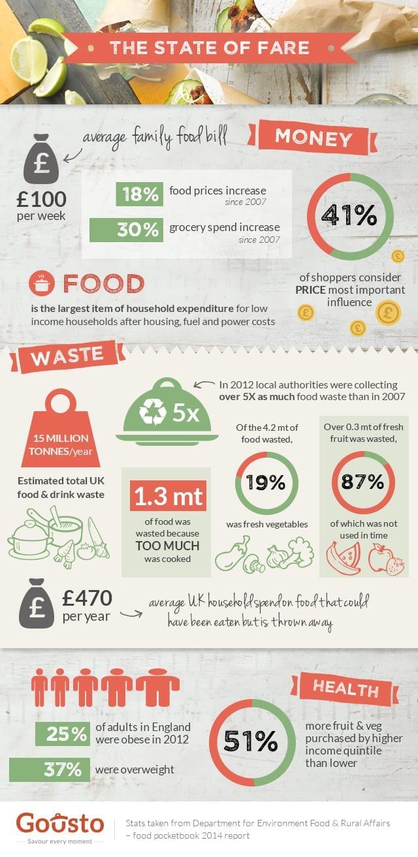 Gousto infographic