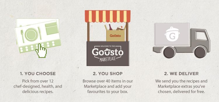 gousto marketplace infographics