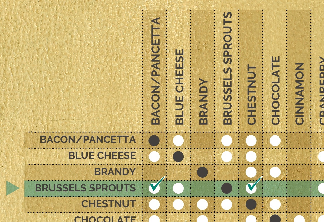 christmas flavour combinations chart example